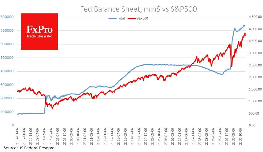Fed Balance Sheet, mln$ vs S&P500