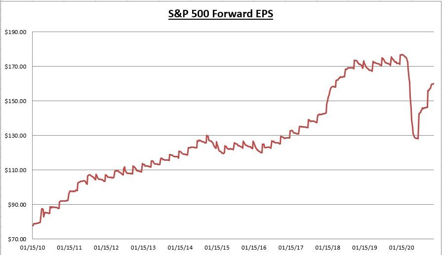 S&P Forward Earnings