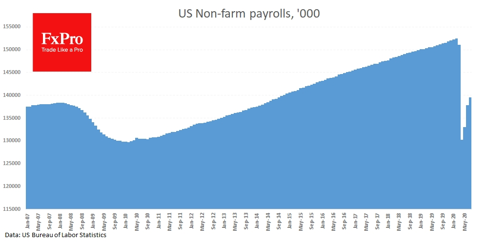 US added 1763K new jobs compared to a forecast of 1500K