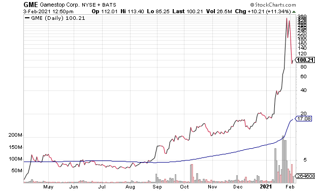 GME GameStop Daily Chart