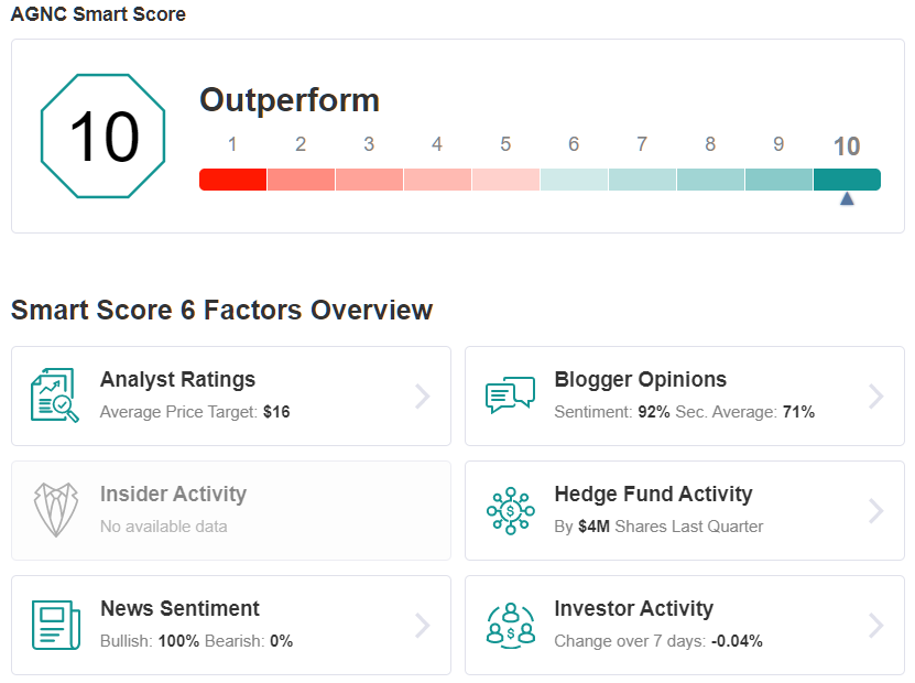 AGNC Smart Score
