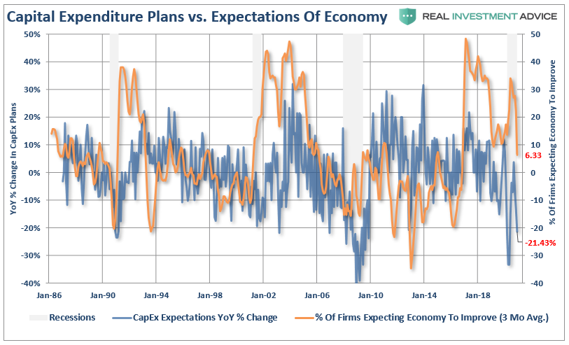 NFIB-Capex Vs Economic Expectations