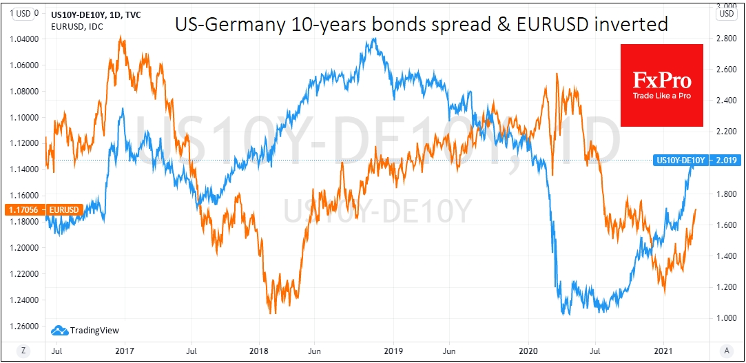 EURUSD was mainly rallied followed by yields spread widening
