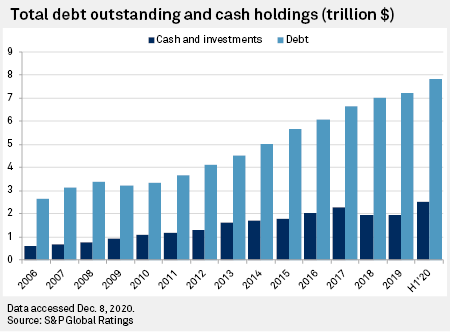 Total Debt Outstanding and Cash Holding levels