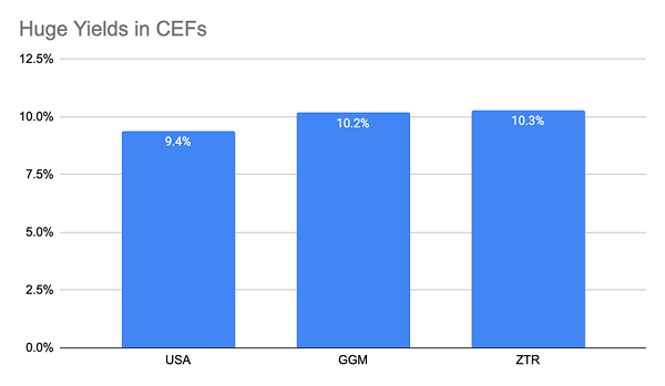 High-Yield-CEF-Portfolio