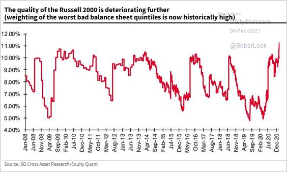 Rusell-2000-Quality Chart