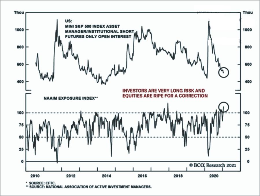 Exposure-NAAIM-Short-Interest Chart