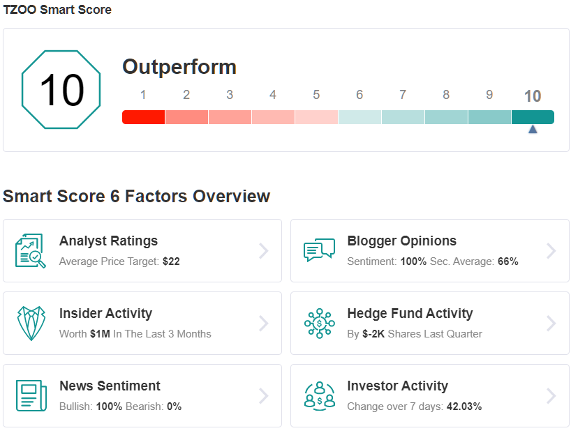 TZOO Smart Score
