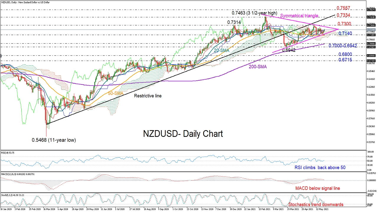 NZDUSD gains soft positive traction within triangle