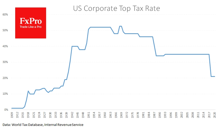 Over the past 50 years, the US has systematically lowered corporate taxes