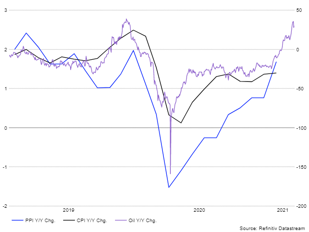 PPI And CPI Y/Y Change