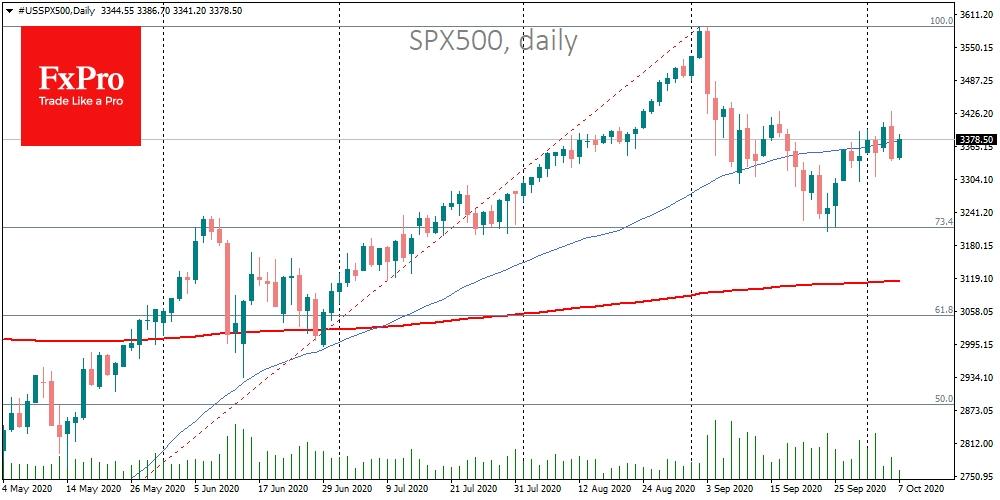 SPX500 went below 50-DMA