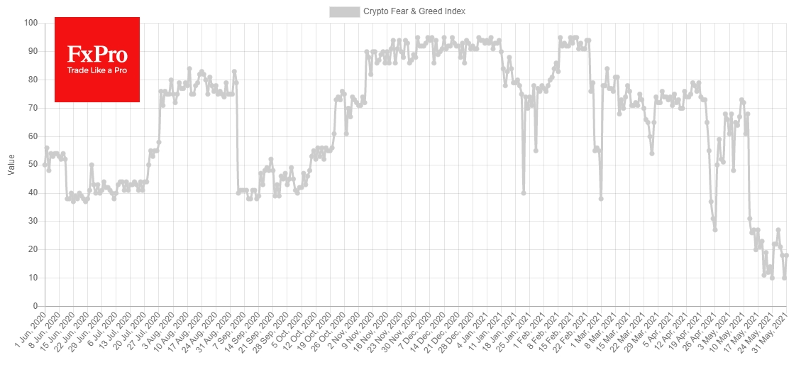 The Crypto Fear & Greed Index fell to 10 over the weekend and rose to 18 today