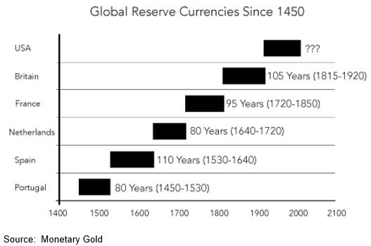 Global Reserve Currencies