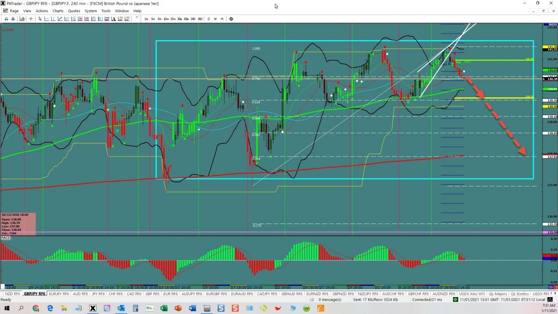 GBP/JPY: Range Trading | Investing.com