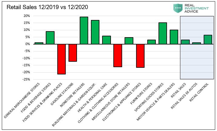 Retail Sales 12/2019 Vs 12/2020
