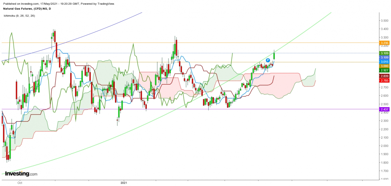 Natural Gas Futures Daily Chart