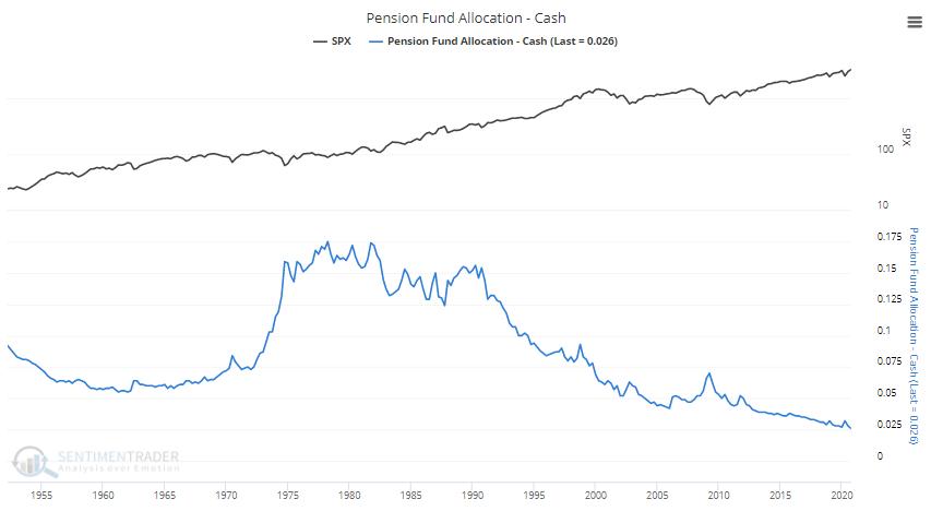 Pension Fund Allocation Chart