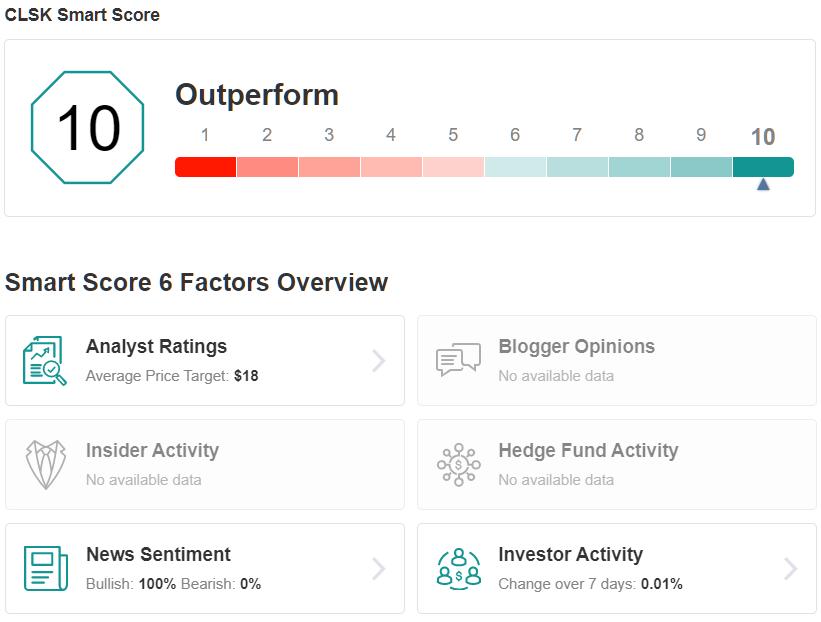 CLSK Smart Score