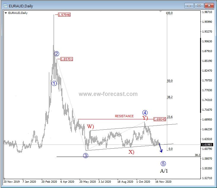 EUR/AUD In A Bearish Trend