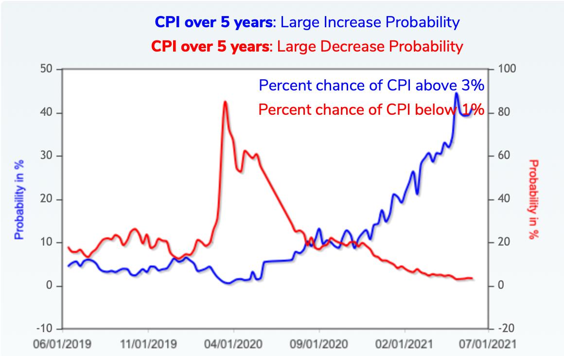 CPI Chart.