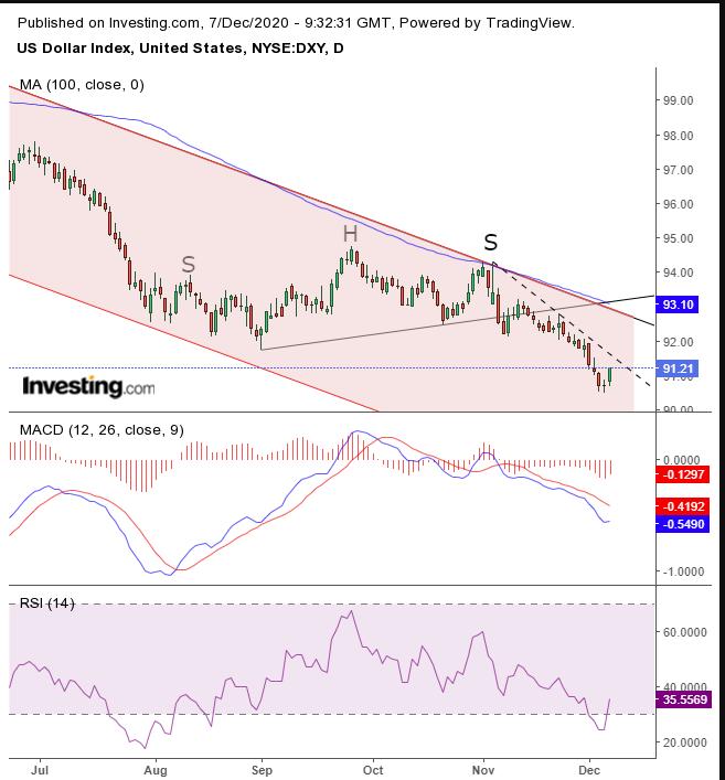 Dollar Index Daily