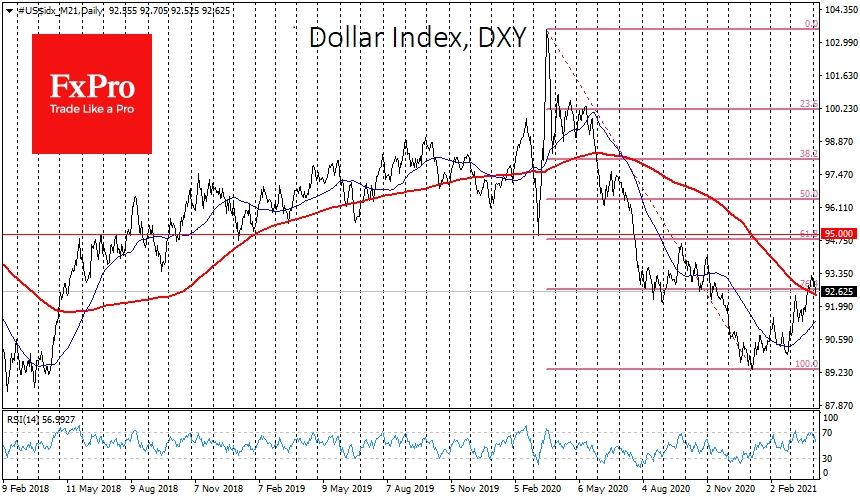 DXY slightly above its 200-day average of 92.45