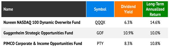 3-Fund-Income-Portfolio-CEFs