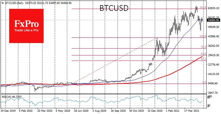 BTCUSD  lost momentum as it approached the 50-day moving average