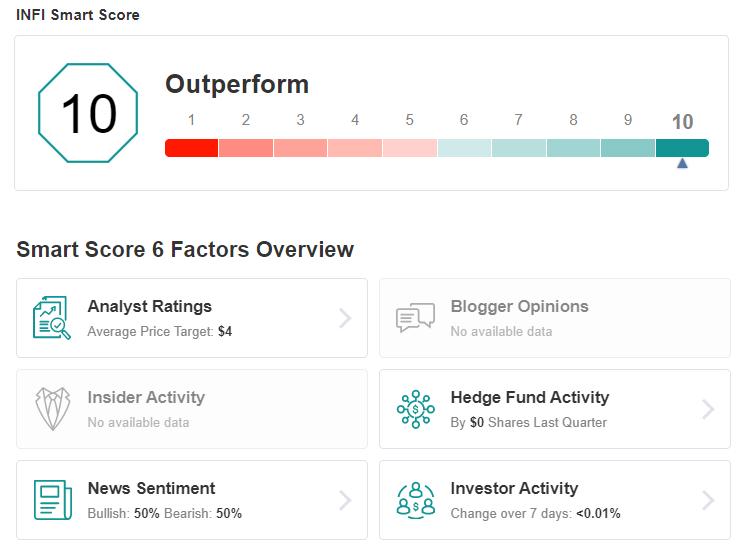 Score intelligent INFY