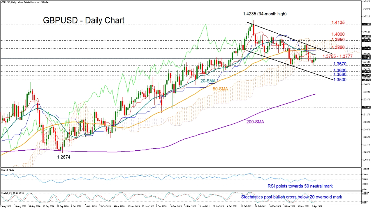 GBP/USD Calls For Bullish Reversal Near 1.3670 Support