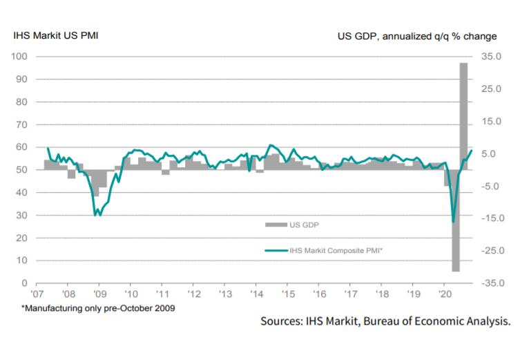 US GDP Annualised