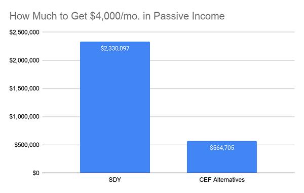 Capital-Need-4k Income