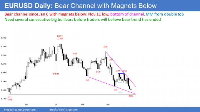 EUR/USD In Bear Channel, But A Swing Up Can Occur At Any Time