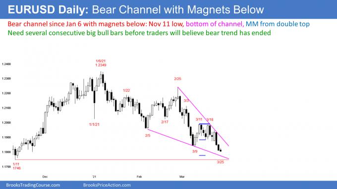 EUR/USD forex bear channel