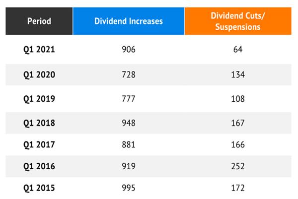 Dividend Q1-Totals Table