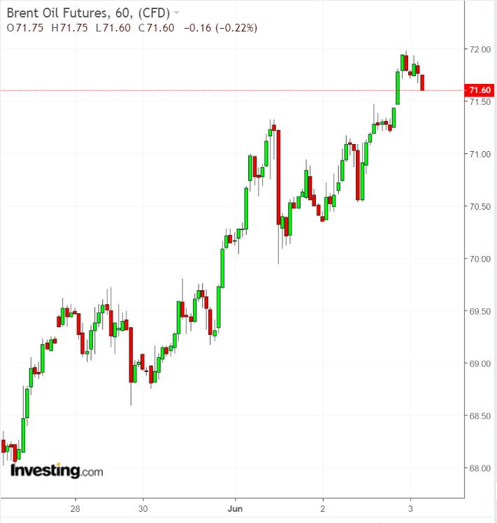 Brent 1 Week Chart