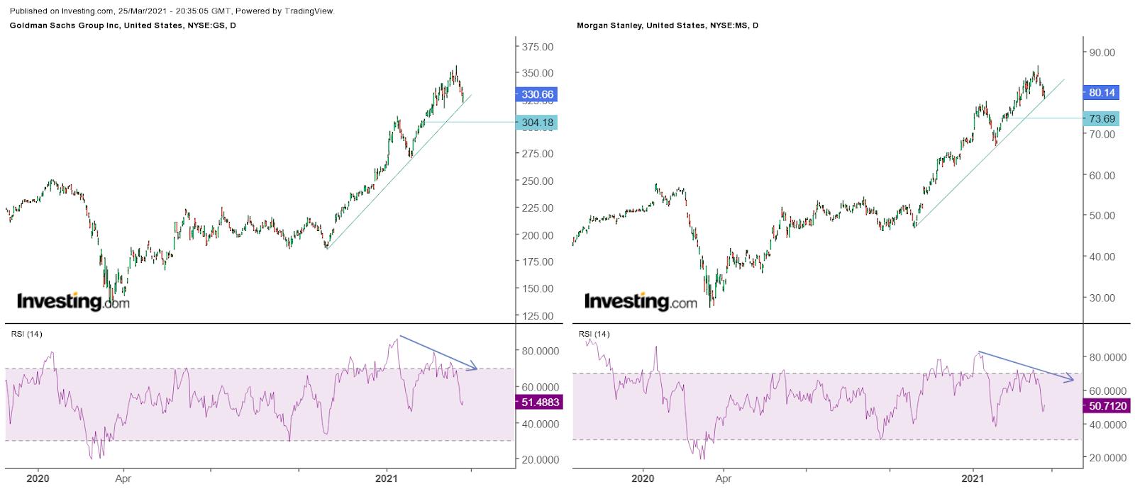 Goldman Sachs Günlük Grafik