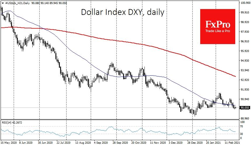 Dollar Index remains near 90
