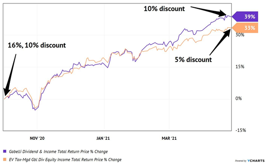 CEF Discount Rates