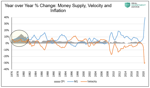 CPI, Velocity, Money Supply Chart