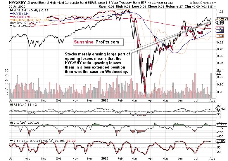 HY Corporate Bonds Vs Short-Dated Treasuries