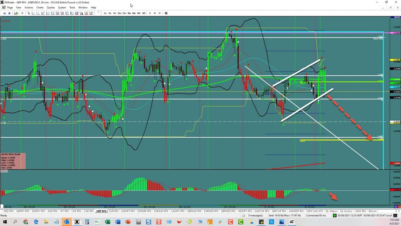 GBP/USD: Bear Flag Breakout | Investing.com