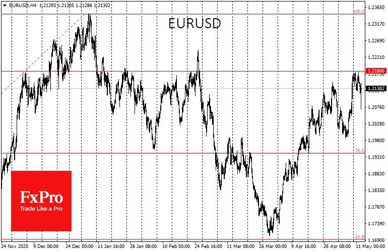 EURUSD encountered bearish pressure approaching 1.218