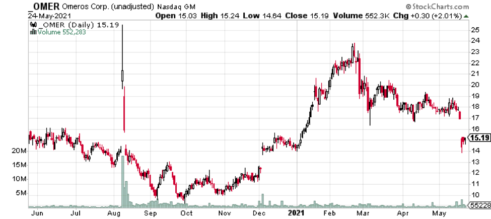 Figure 2: OMER Stock Price History (1-Year).
