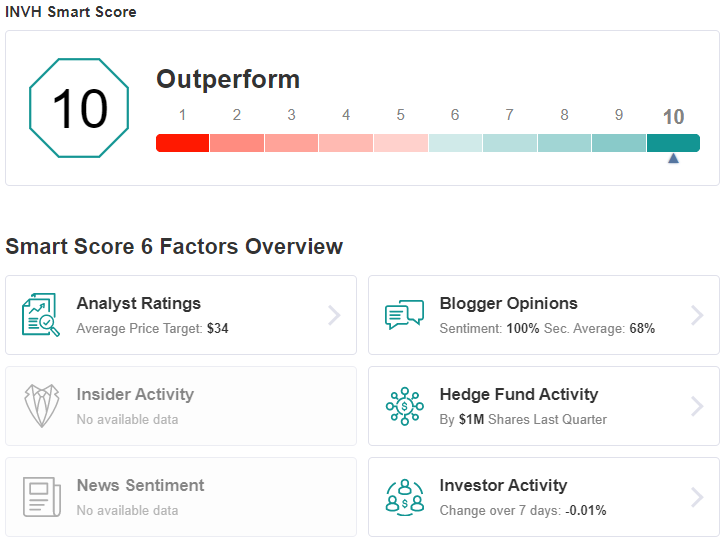 INVH Smart Score