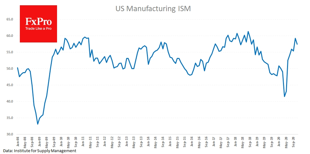 The Manufacturing ISM fell from 59.3 to 57.5