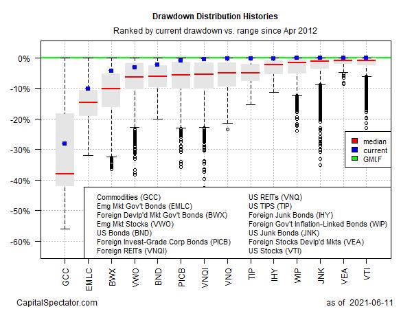 Drawdown Distribution Histories