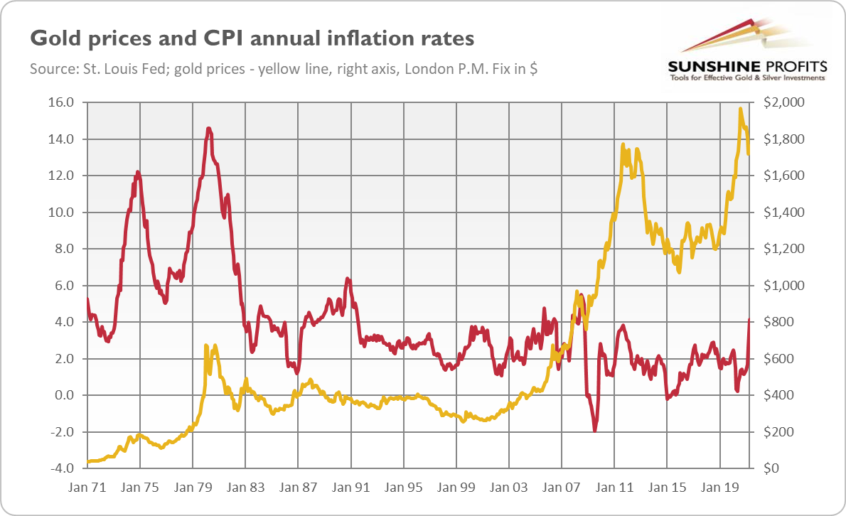 Gold Prices And CPI Rates.