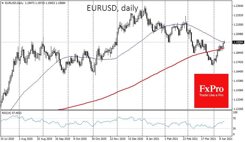 EURUSD experienced an impressive surge on US inflation figures